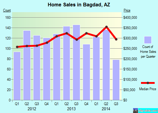 Bagdad,AZ real estate house value index trend