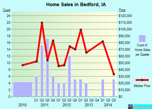 Bedford,IA real estate house value index trend