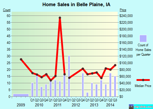 Belle Plaine,IA real estate house value index trend