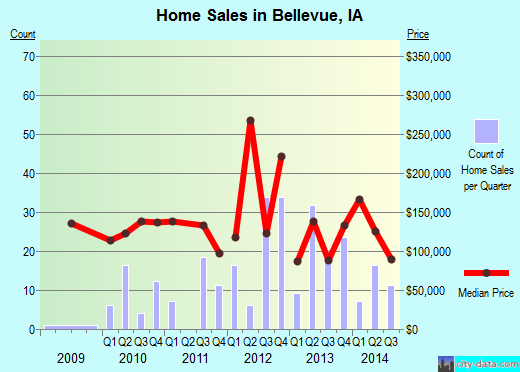 Bellevue,IA real estate house value index trend