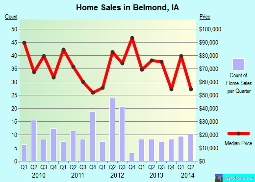 Belmond,IA real estate house value index trend