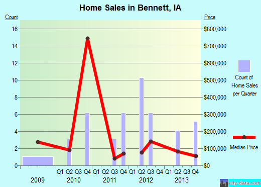 Bennett,IA real estate house value index trend