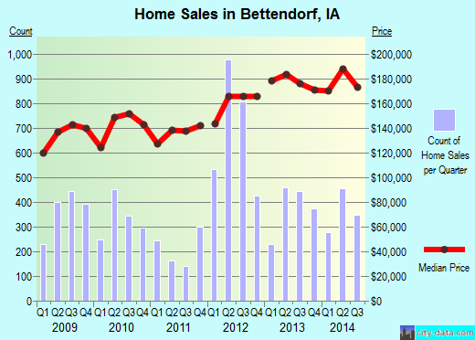 Bettendorf,IA real estate house value index trend