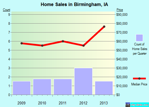 Birmingham,IA real estate house value index trend