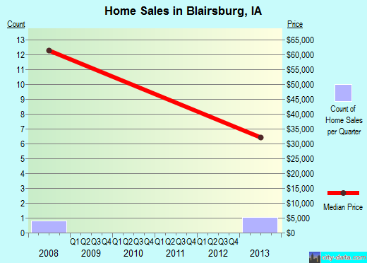 Blairsburg,IA real estate house value index trend