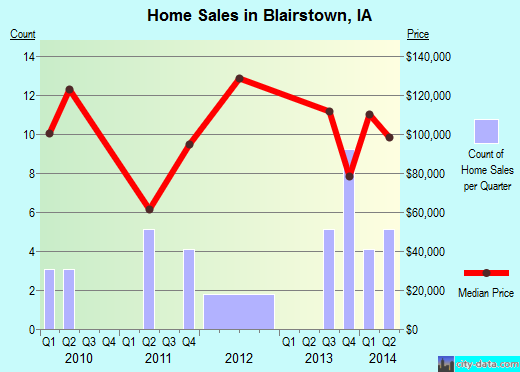 Blairstown,IA real estate house value index trend