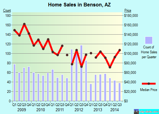 Benson,AZ real estate house value index trend