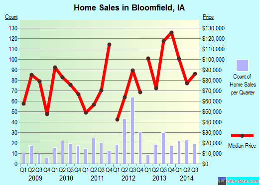 Bloomfield,IA real estate house value index trend
