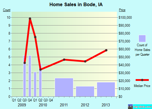 Bode,IA real estate house value index trend