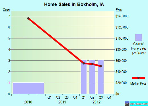 Boxholm,IA real estate house value index trend