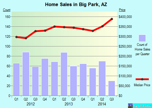Big Park,AZ real estate house value index trend