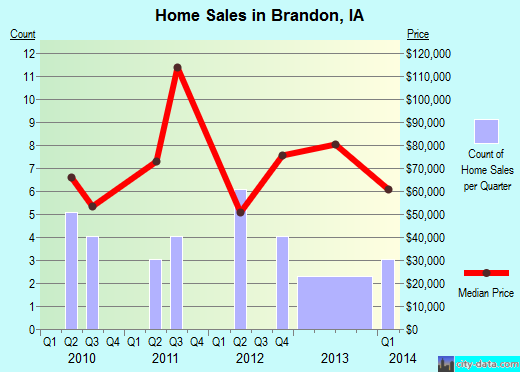 Brandon,IA real estate house value index trend