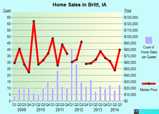 Britt,IA real estate house value index trend