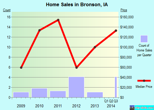 Bronson,IA real estate house value index trend