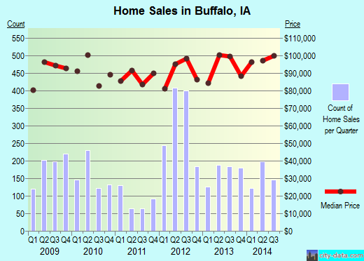 Buffalo,IA real estate house value index trend