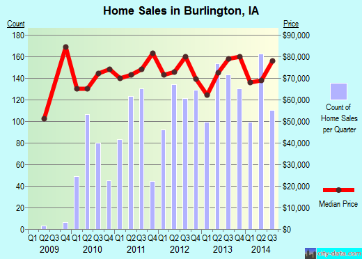 Burlington,IA real estate house value index trend