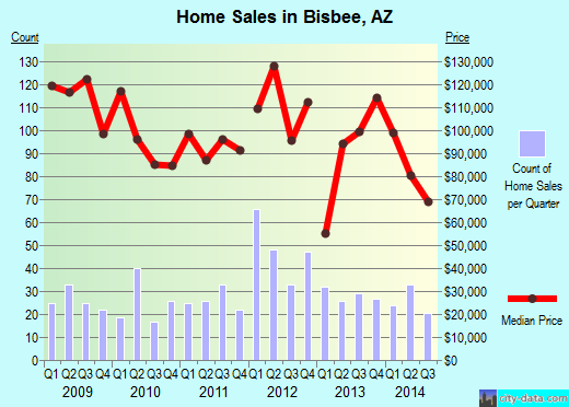 Bisbee,AZ real estate house value index trend