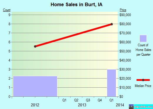 Burt,IA real estate house value index trend