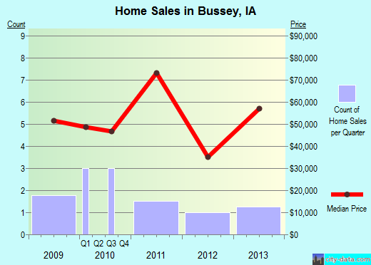 Bussey,IA real estate house value index trend
