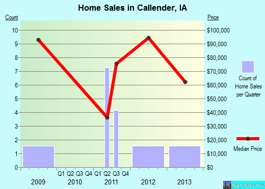 Callender,IA real estate house value index trend