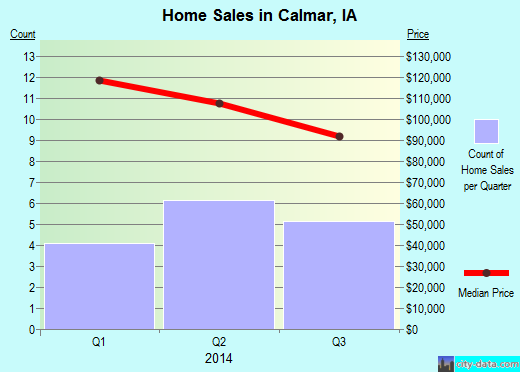 Calmar,IA real estate house value index trend