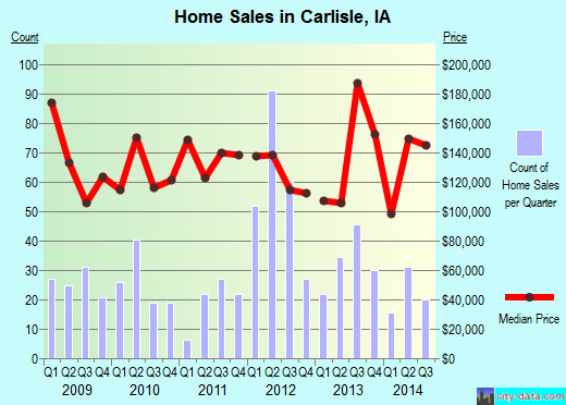 Carlisle,IA real estate house value index trend
