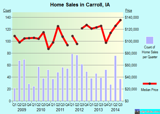 Carroll,IA real estate house value index trend