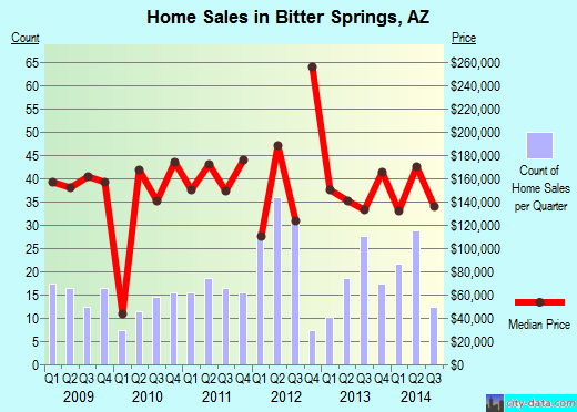 Bitter Springs,AZ real estate house value index trend