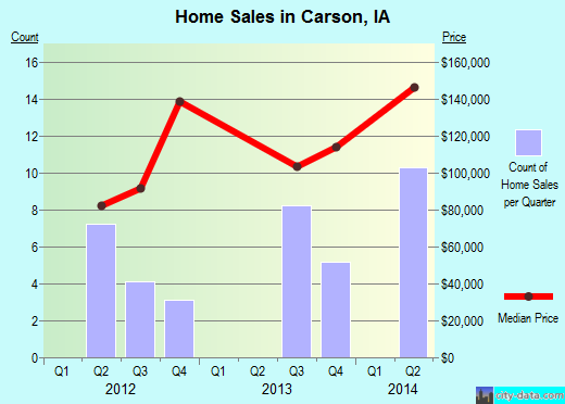 Carson,IA real estate house value index trend