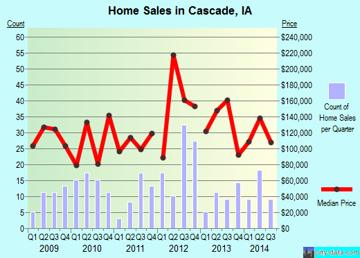 Cascade,IA real estate house value index trend