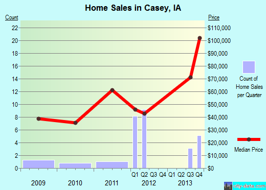 Casey,IA real estate house value index trend