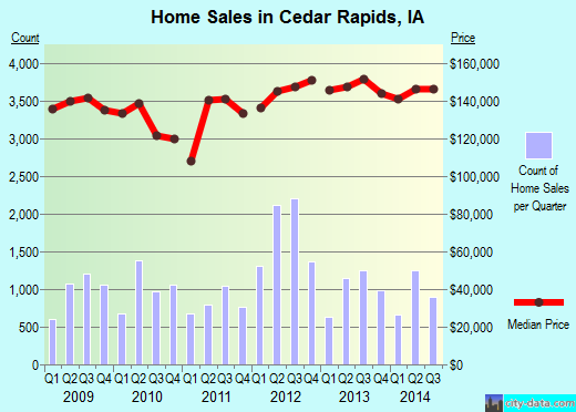 Cedar Rapids,IA real estate house value index trend