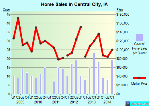 Central City,IA real estate house value index trend