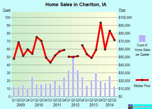 Chariton,IA real estate house value index trend