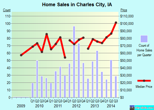Charles City,IA real estate house value index trend