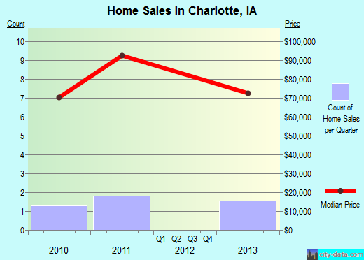 Charlotte,IA real estate house value index trend
