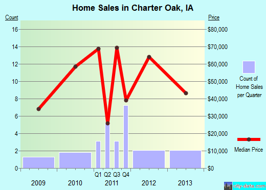 Charter Oak,IA real estate house value index trend