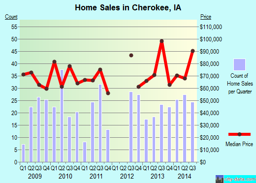 Cherokee,IA real estate house value index trend