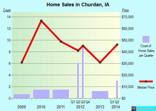 Churdan,IA real estate house value index trend