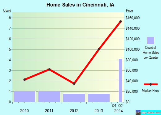 Cincinnati,IA real estate house value index trend