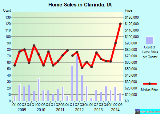 Clarinda,IA real estate house value index trend