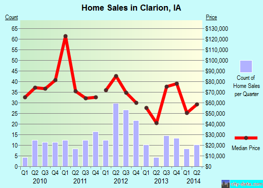 Clarion,IA real estate house value index trend
