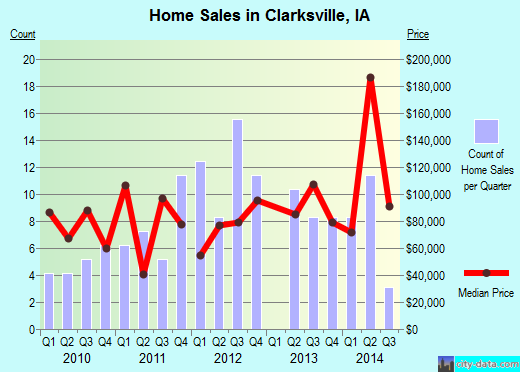 Clarksville,IA real estate house value index trend