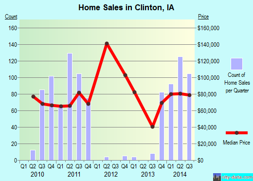 Clinton,IA real estate house value index trend
