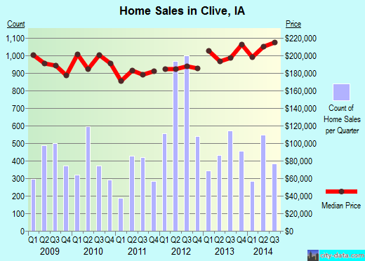 Clive,IA real estate house value index trend