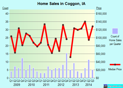 Coggon,IA real estate house value index trend