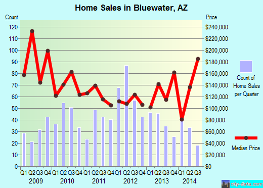 Bluewater,AZ real estate house value index trend