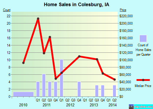Colesburg,IA index of house prices