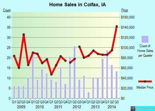 Colfax,IA index of house prices