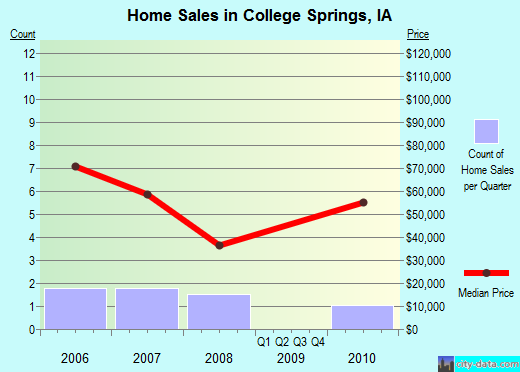 College Springs,IA real estate house value index trend